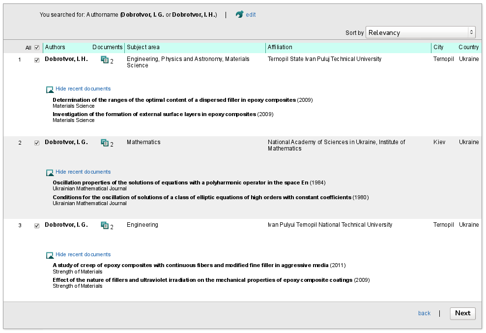 Dobrotvor_select_Scopus_profiles